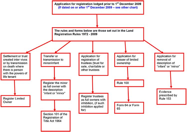 Trusts of land property registration authority